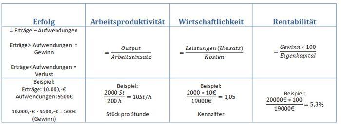 betriebliche kennziffern - Sachguter Beispiele