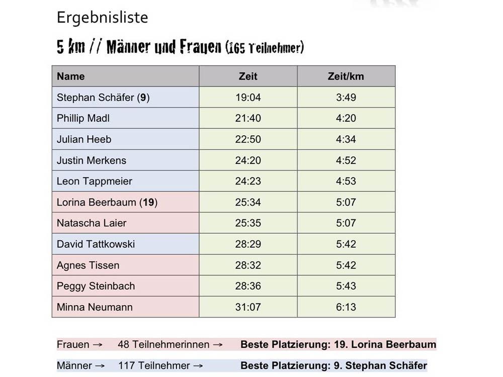 RWB Essen - Biegerparklauf - Die Ergebnisse